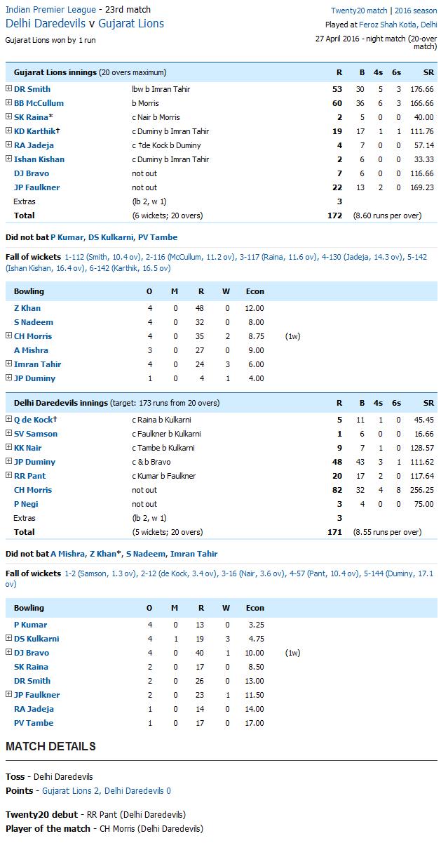 Delhi Daredevils v Gujarat Lions Score Card
