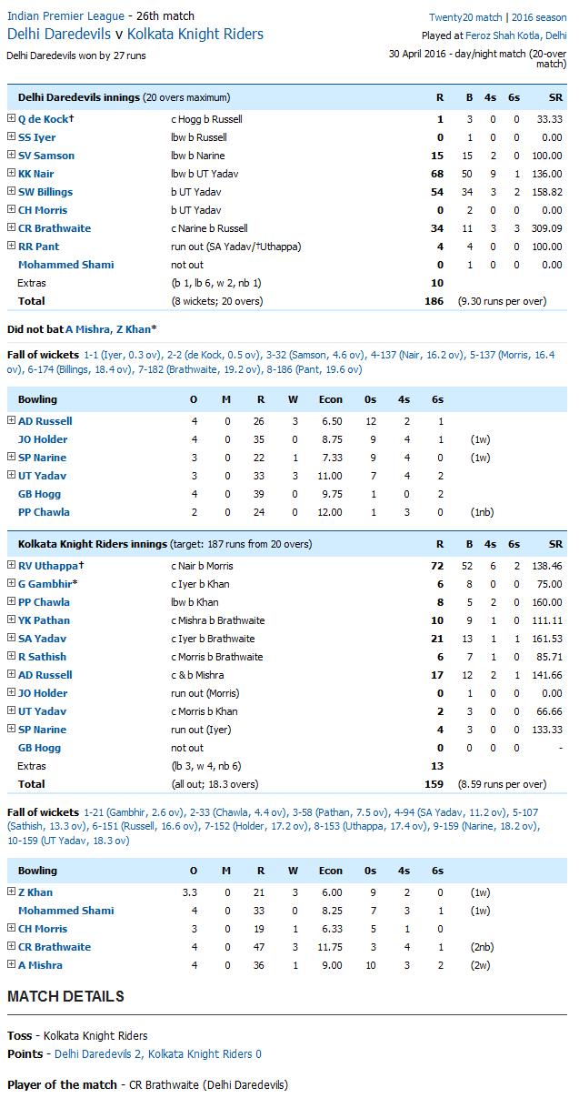Delhi Daredevils v Kolkata Knight Riders Score Card