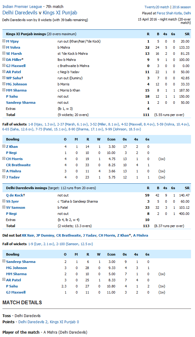Delhi Daredevils v Kings XI Punjab Score Card