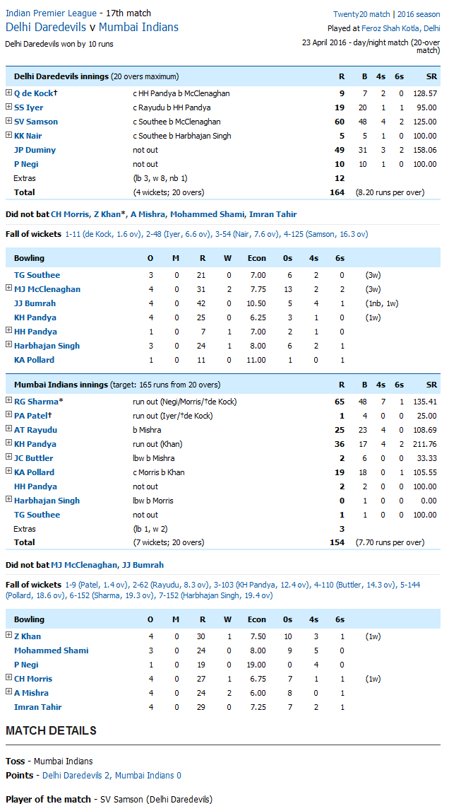 Delhi Daredevils v Mumbai Indians Bangalore Score Card