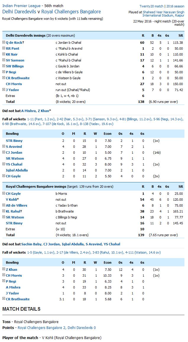 Delhi Daredevils v Royal Challengers Bangalore Score Card