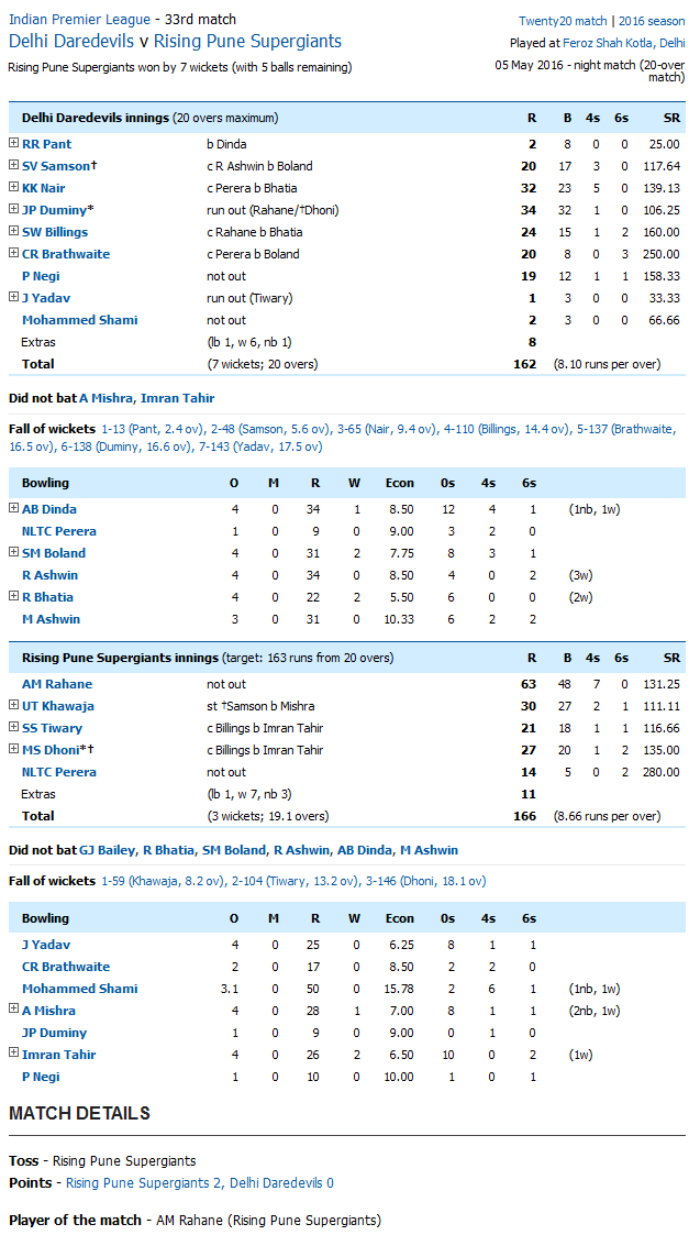 Delhi Daredevils v Rising Pune Supergiants Score Card
