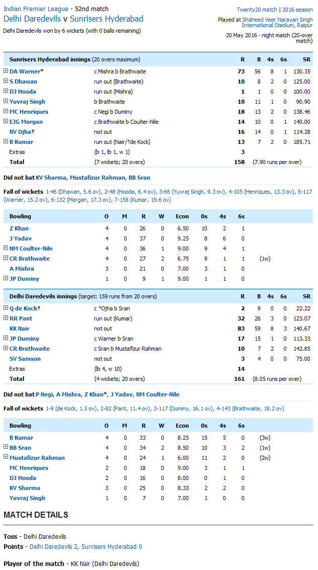 Delhi Daredevils v Sunrisers Hyderabad Score Card
