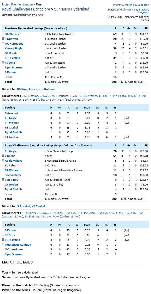 Royal Challengers Bangalore v Sunrisers Hyderabad IPL Final Score Card