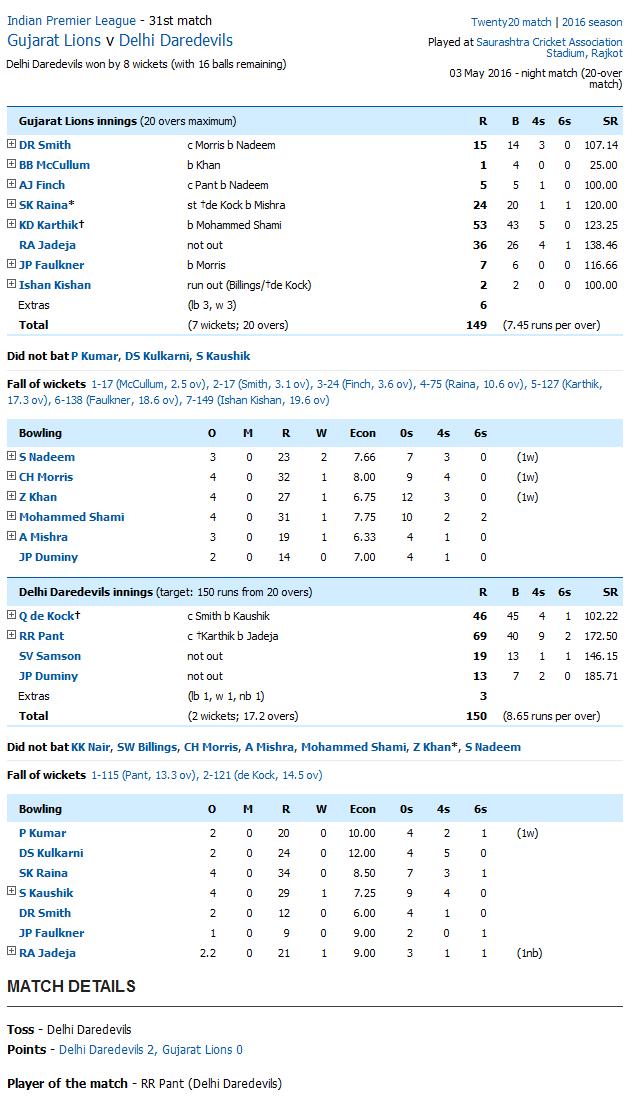 Gujarat Lions v Delhi Daredevils Score Card