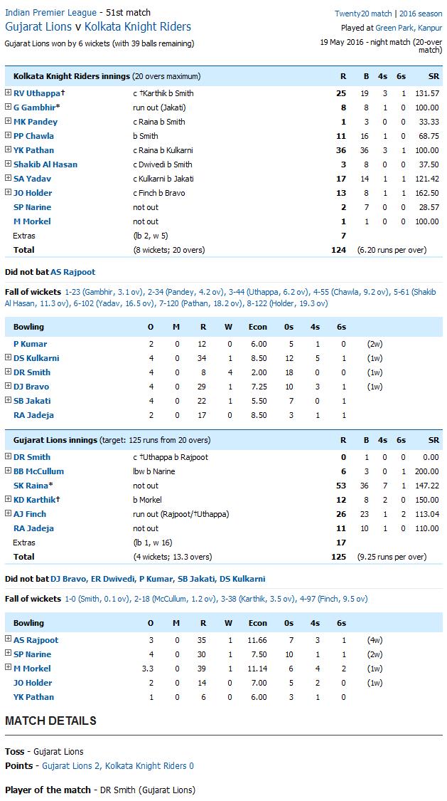 Gujarat Lions v Kolkata Knight Riders Score Card