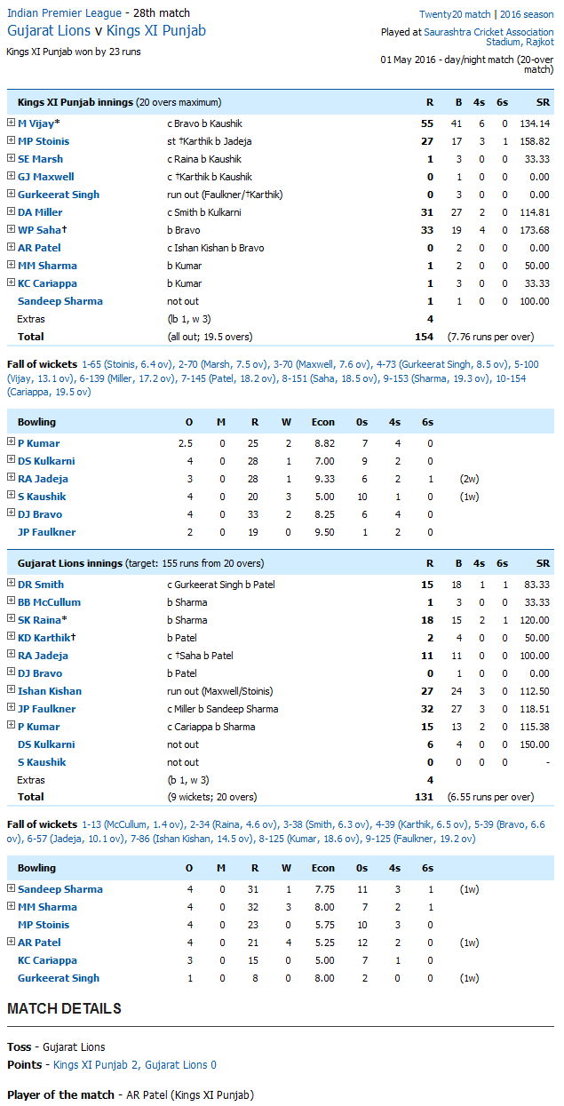 Gujarat Lions v Kings XI Punjab Score Card