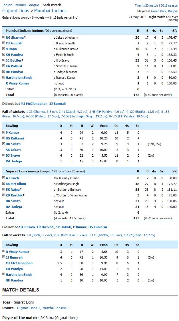 Gujarat Lions v Mumbai Indians Score Card