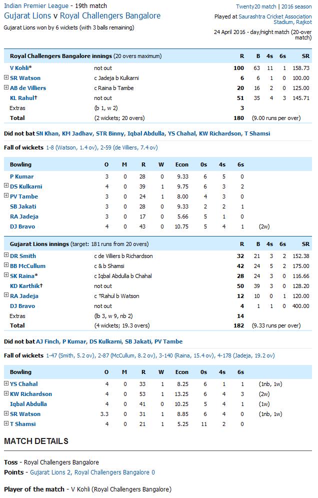 Gujarat Lions v Royal Challengers Bangalore Score Card