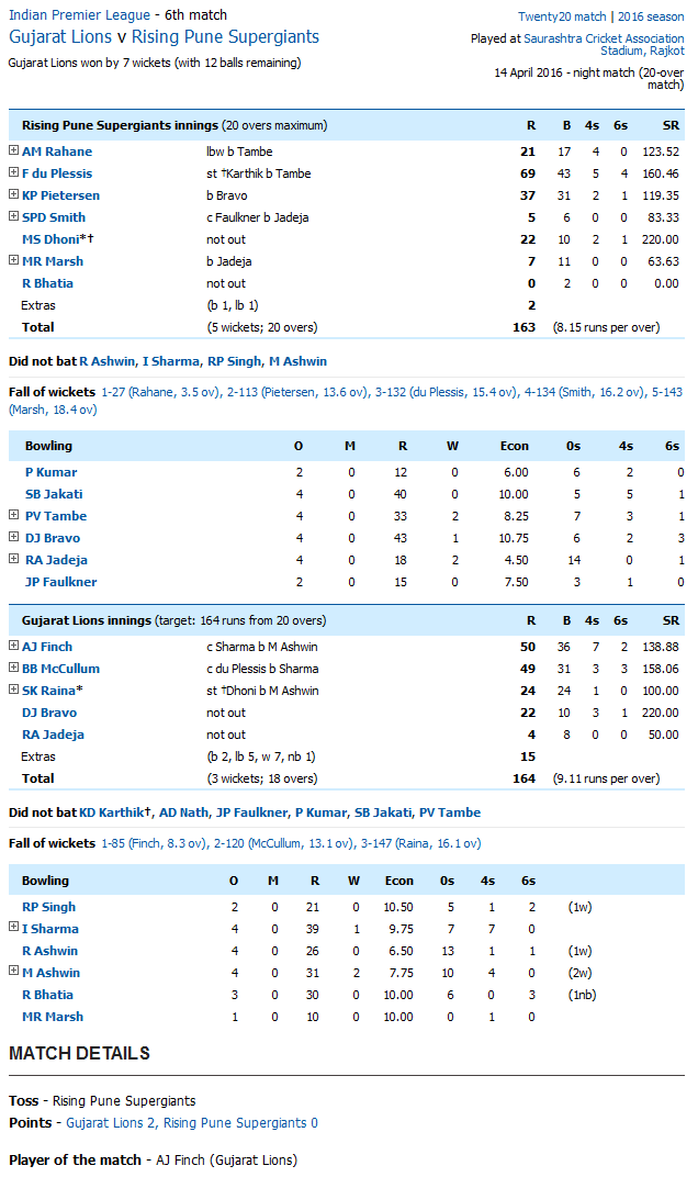 Gujarat Lions v Rising Pune Supergiants Score Card