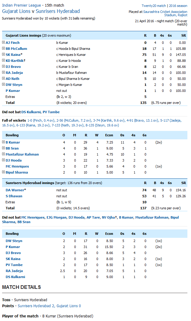 Gujarat Lions v Sunrisers Hyderabad Score Card