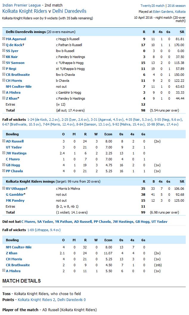 Kolkata Knight Riders v Delhi Daredevils Score Card