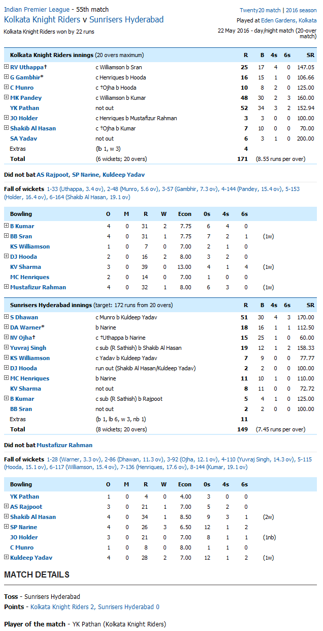 Kolkata Knight Riders v Sunrisers Hyderabad Score Card