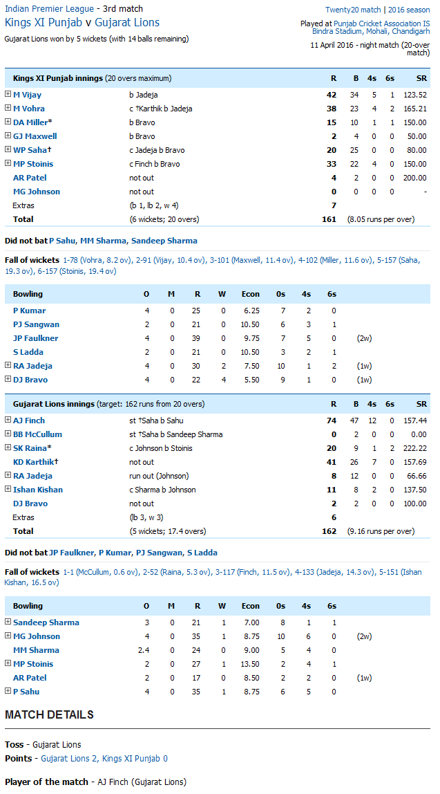 Kings XI Punjab v Gujarat Lions Score Card