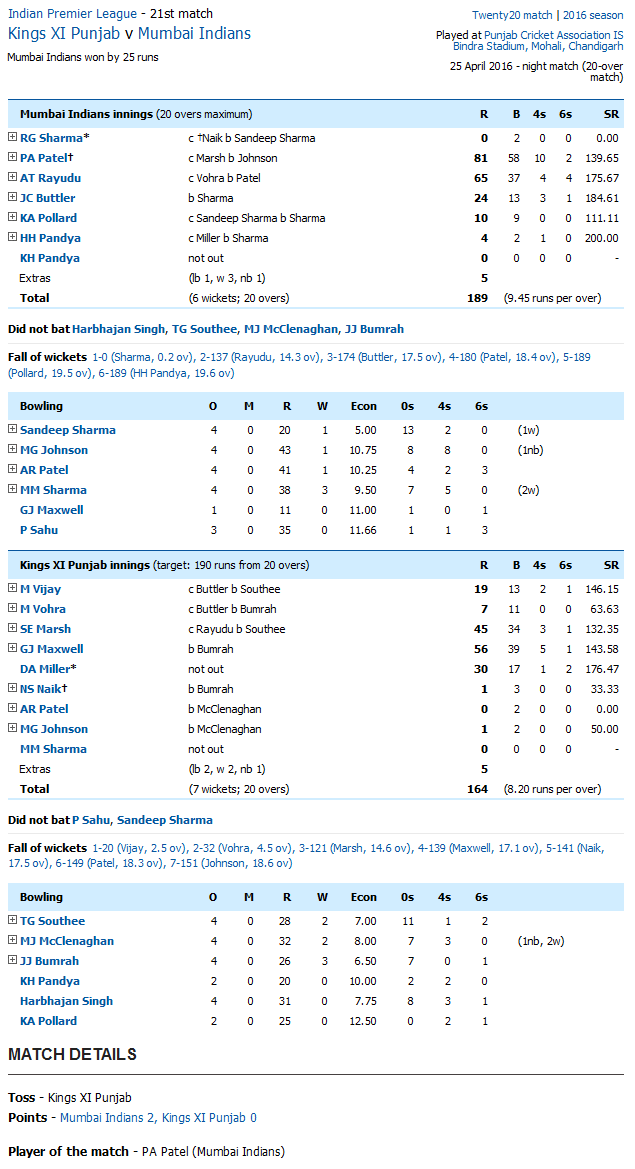 Kings XI Punjab v Mumbai Indians Score Card