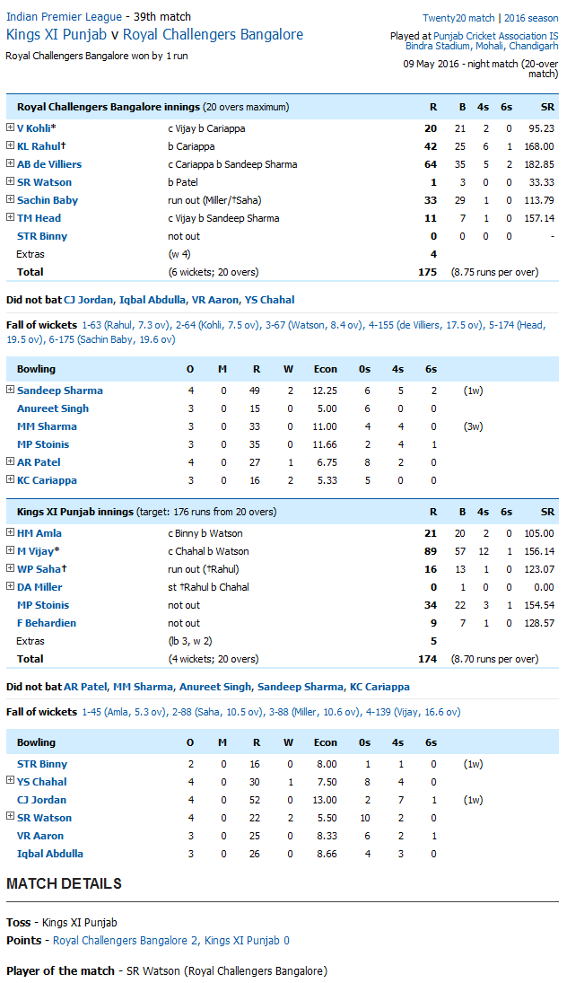 Kings XI Punjab v Royal Challengers Bangalore Score Card