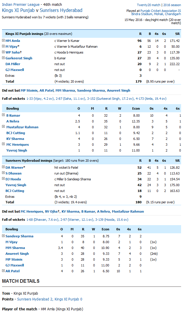 Kings XI Punjab v Sunrisers Hyderabad Score Card