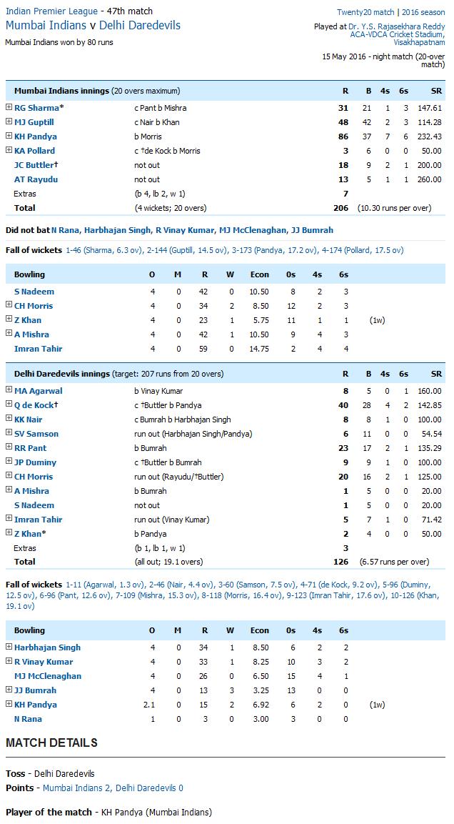 Mumbai Indians v Delhi Daredevils Score Card