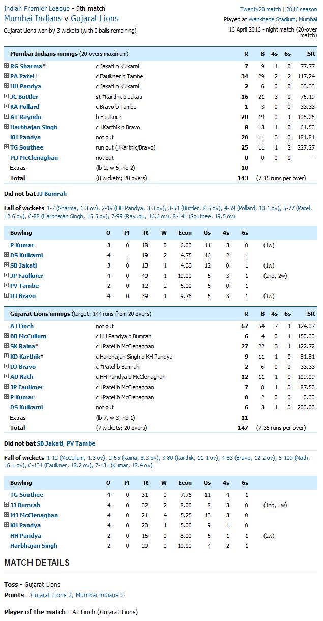 Mumbai Indians v Gujarat Lions Score Card