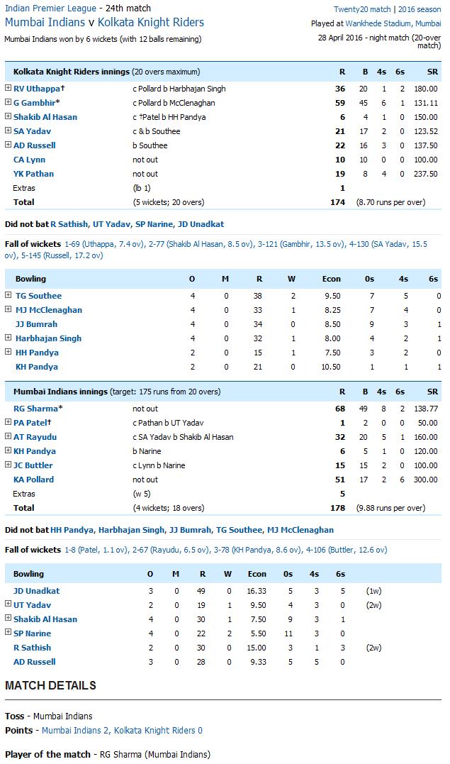 Mumbai Indians v Kolkata Knight Riders Score Card