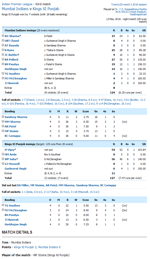 Mumbai Indians v Kings XI Punjab Score Card