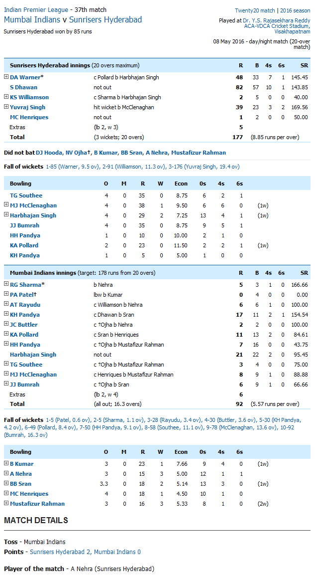 Mumbai Indians v Sunrisers Hyderabad Score Card
