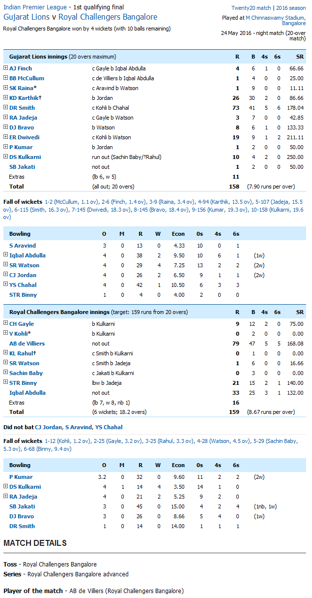 Gujarat Lions v Royal Challengers Bangalore Qualifier 1 Score Card