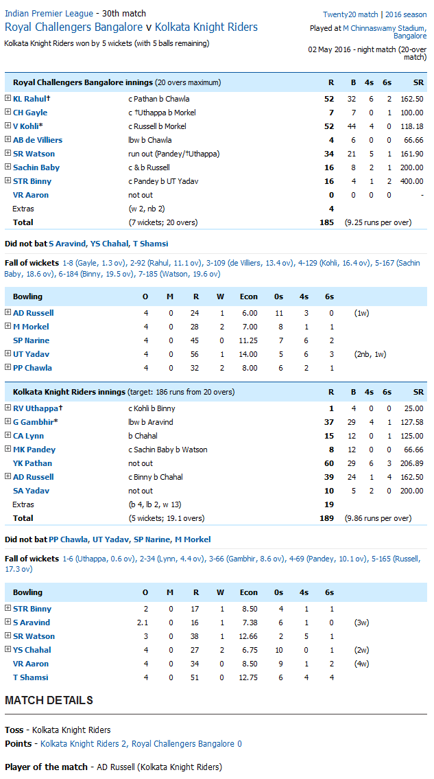 Royal Challengers Bangalore v Kolkata Knight Riders Score Card