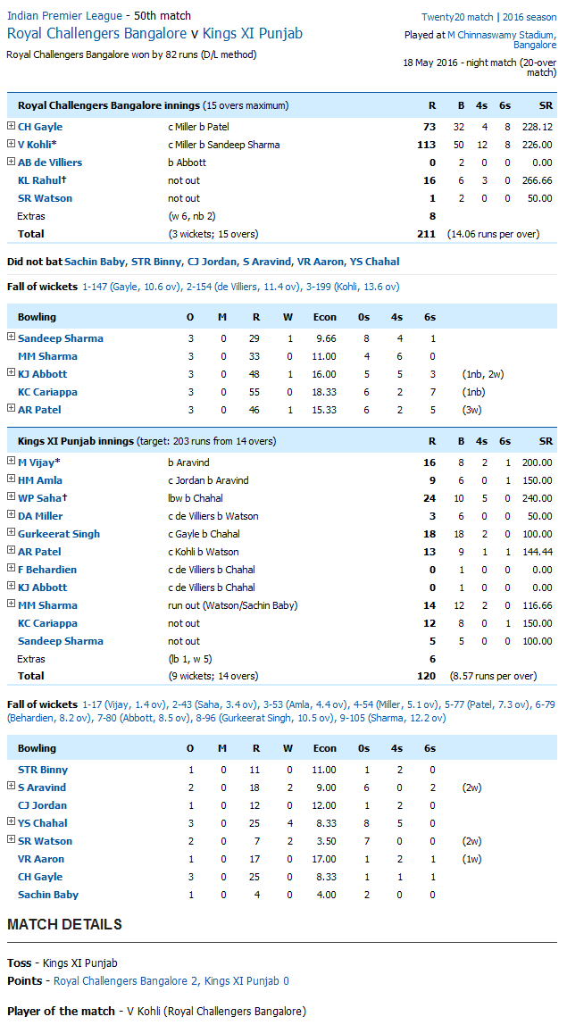 Royal Challengers Bangalore v Kings XI Punjab Score Card