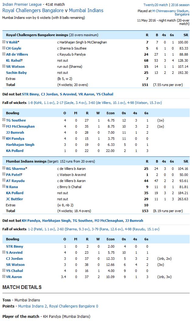 Royal Challengers Bangalore v Mumbai Indians Score Card