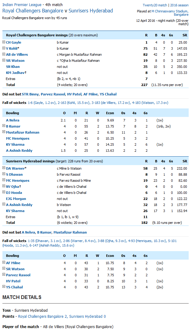 Royal Challengers Bangalore v Sunrisers Hyderabad Score Card