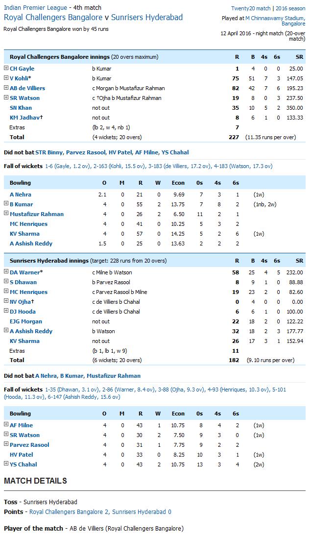 Kolkata Knight Riders v Mumbai Indians Score Card