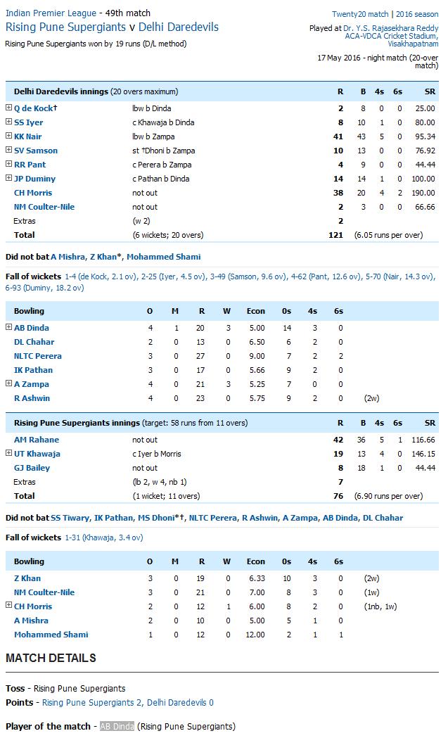 Rising Pune Supergiants v Delhi Daredevils Score Card