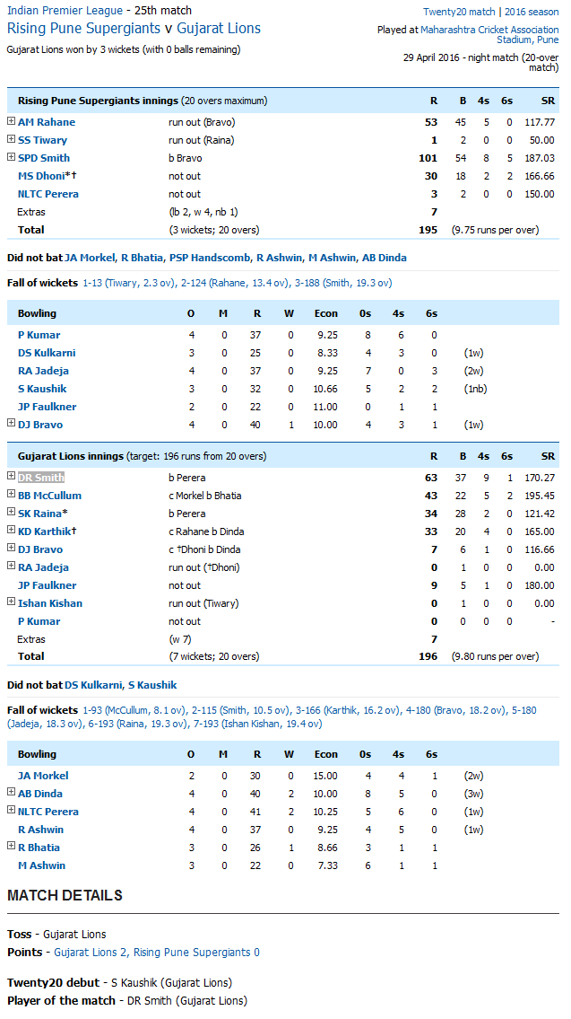 Rising Pune Supergiants v Gujarat Lions Score Card