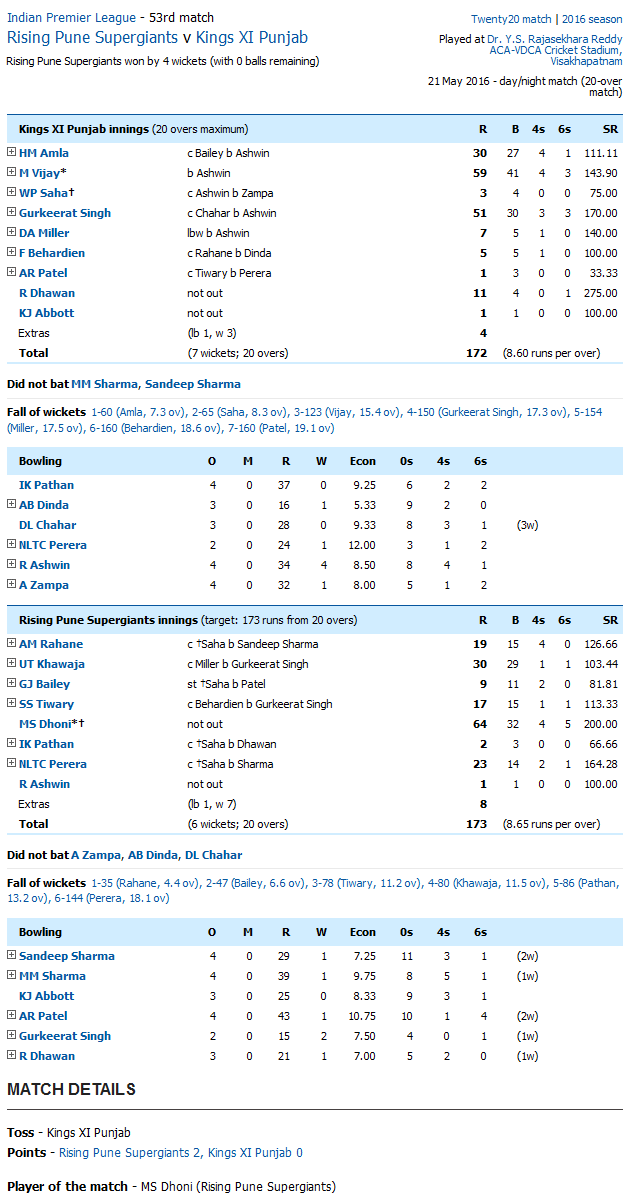 Rising Pune Supergiants v Kings XI Punjab Score Card