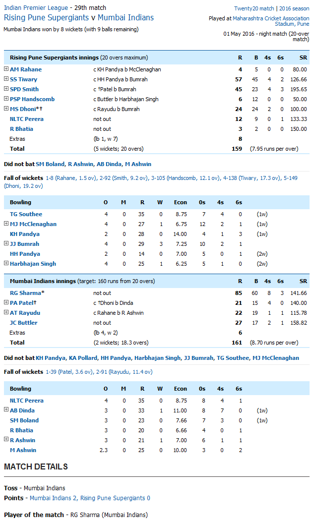 Rising Pune Supergiants v Mumbai Indians Score Card