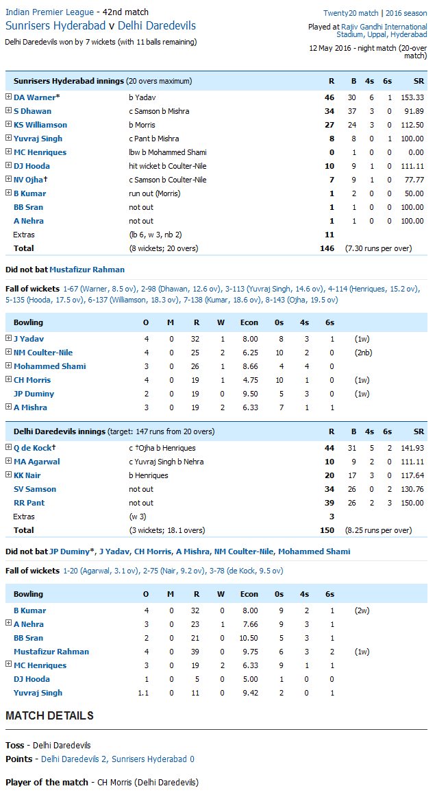 Sunrisers Hyderabad v Delhi Daredevils Score Card
