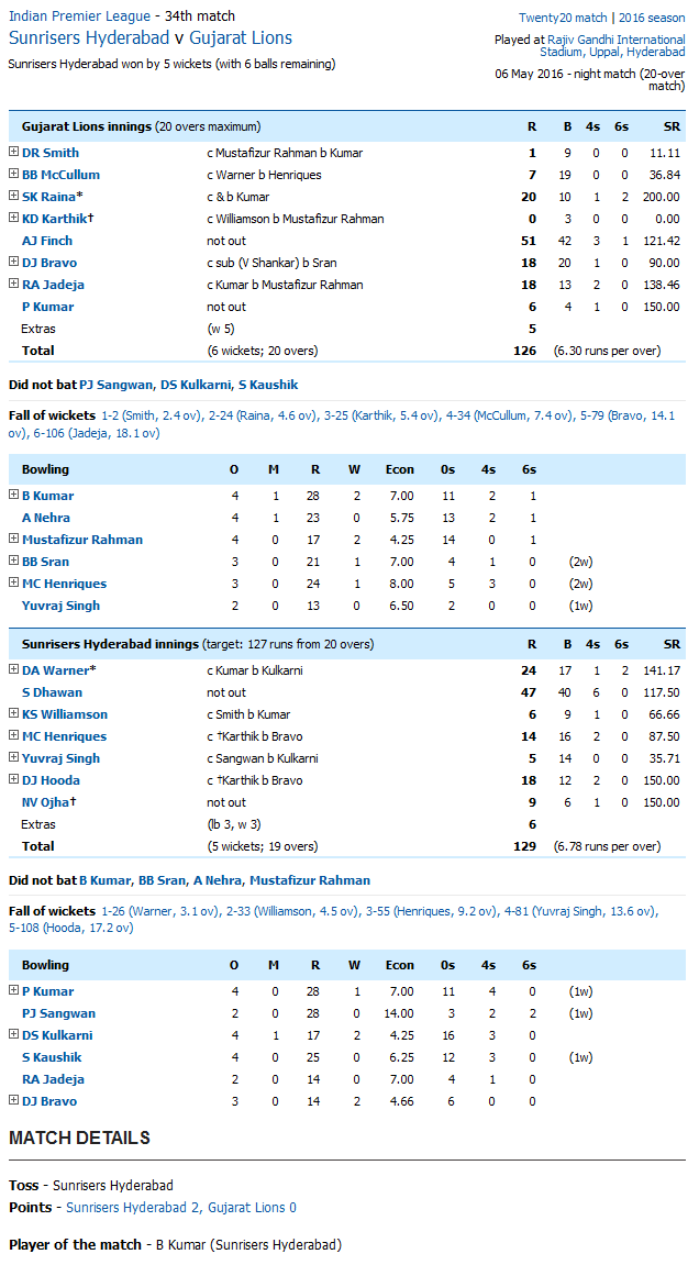Sunrisers Hyderabad v Gujarat Lions Score Card