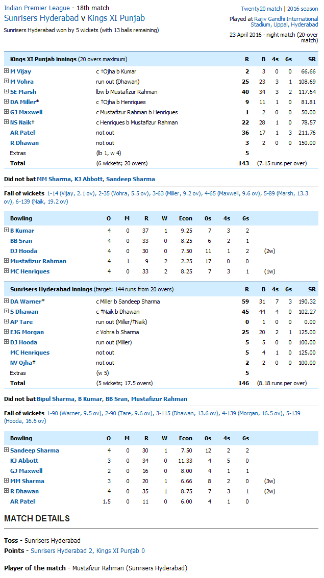 Sunrisers Hyderabad v Kings XI Punjab Score Card
