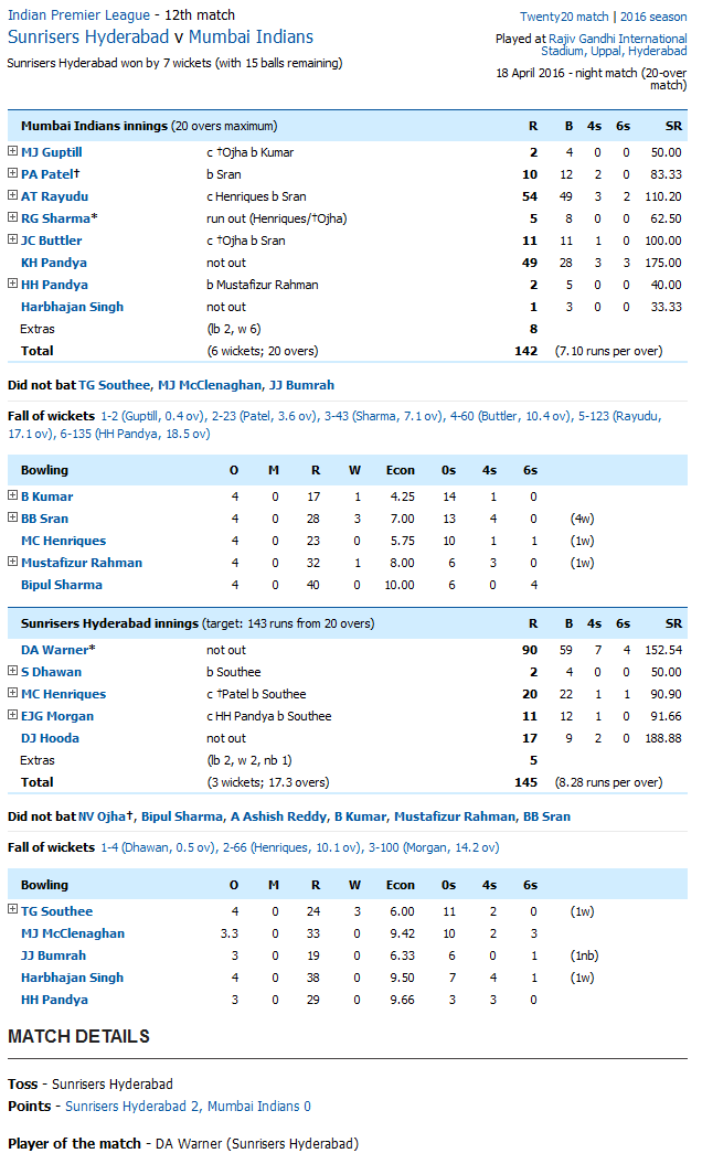 Sunrisers Hyderabad v Mumbai Indians Score Card