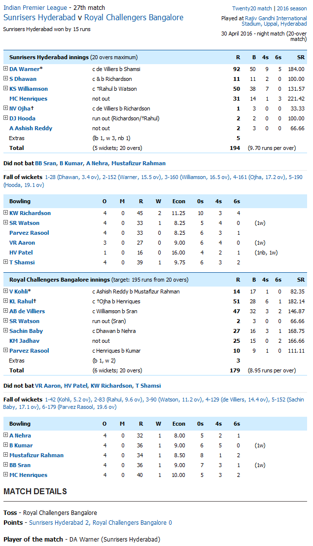 Sunrisers Hyderabad v Royal Challengers Score Card